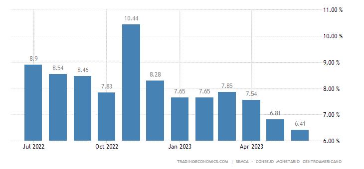 Honduras Inflation Expectations