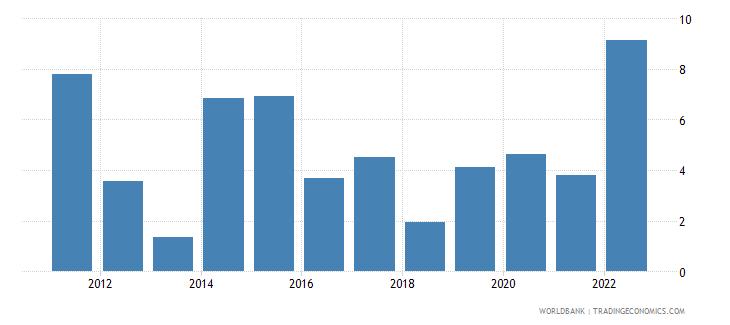 honduras inflation gdp deflator annual percent wb data