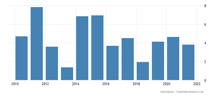 honduras inflation gdp deflator linked series annual percent wb data