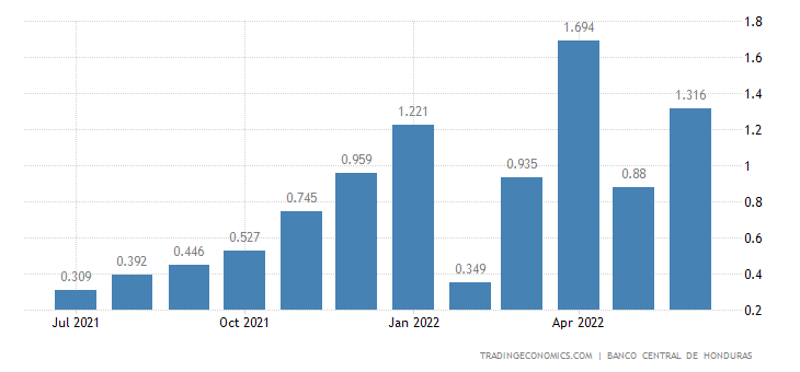 Honduras Inflation Rate MoM