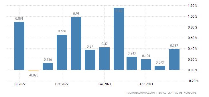 Honduras Inflation Rate MoM