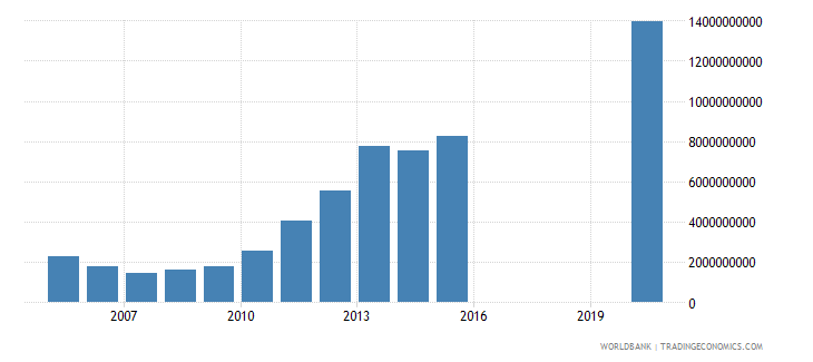 honduras interest payments current lcu wb data
