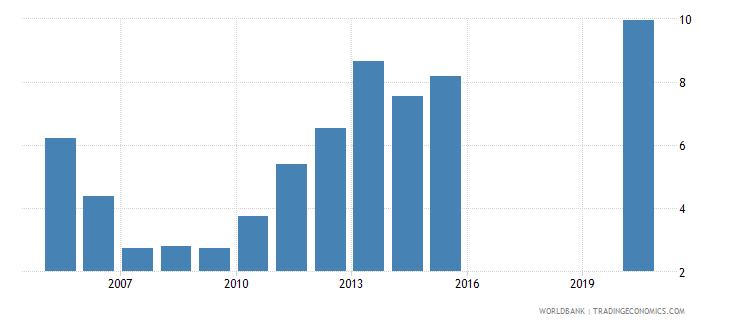 honduras interest payments percent of expense wb data