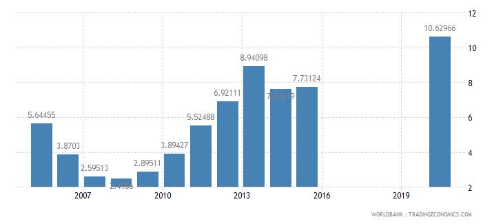 honduras interest payments percent of revenue wb data