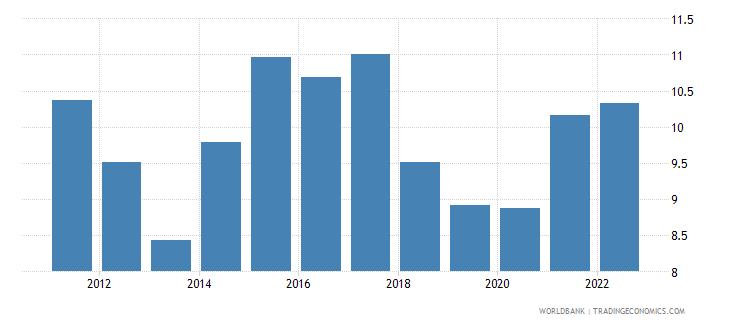 honduras interest rate spread lending rate minus deposit rate percent wb data
