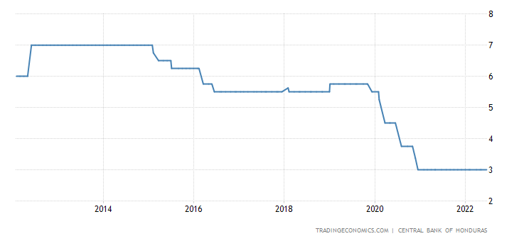 Honduras Interest Rate