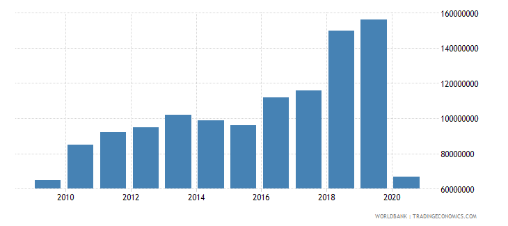 honduras international tourism expenditures for passenger transport items us dollar wb data