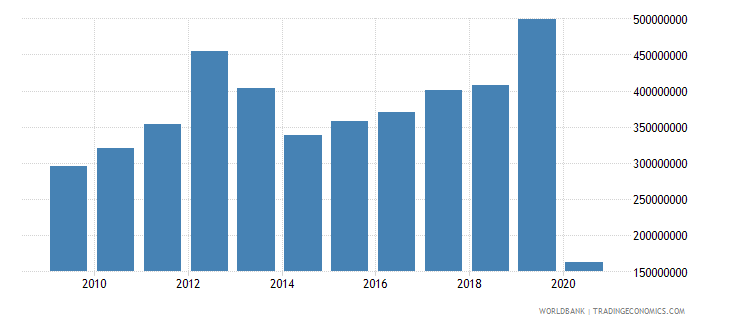 honduras international tourism expenditures for travel items us dollar wb data