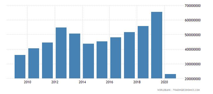 honduras international tourism expenditures us dollar wb data