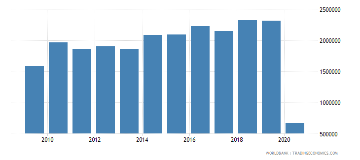 honduras international tourism number of arrivals wb data