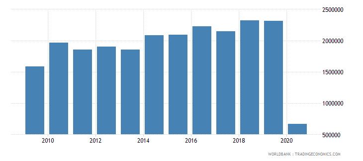 honduras international tourism number of arrivals wb data