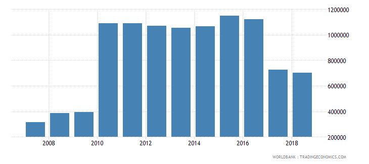 honduras international tourism number of departures wb data