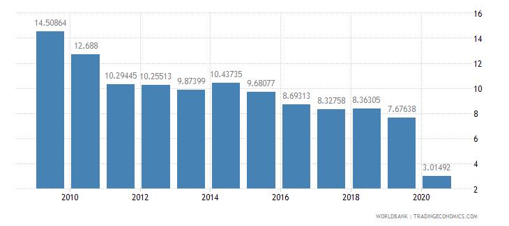 honduras international tourism receipts percent of total exports wb data