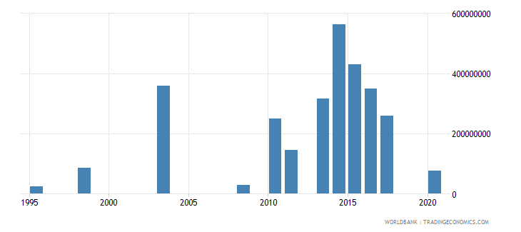 honduras investment in energy with private participation us dollar wb data