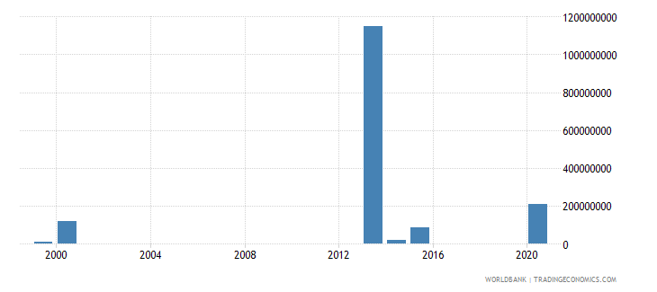 honduras investment in transport with private participation us dollar wb data