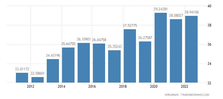 honduras labor force female percent of total labor force wb data