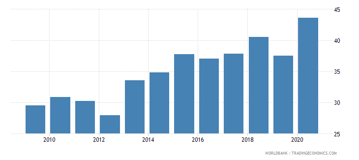 honduras labor force participation rate for ages 15 24 female percent national estimate wb data