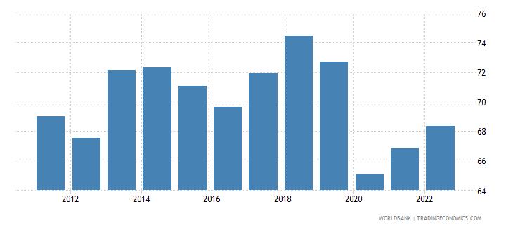 honduras labor force participation rate for ages 15 24 male percent modeled ilo estimate wb data