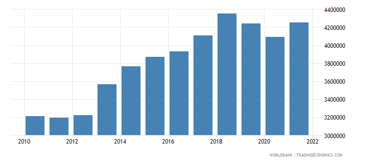 honduras labor force total wb data