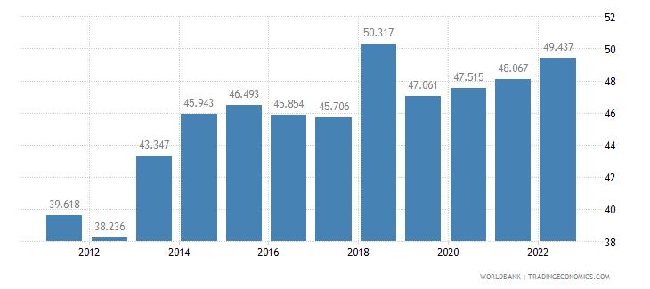 honduras labor participation rate female percent of female population ages 15 plus  wb data