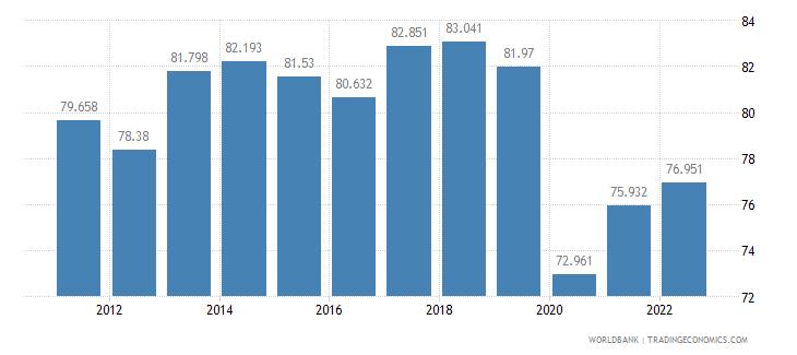honduras labor participation rate male percent of male population ages 15 plus  wb data
