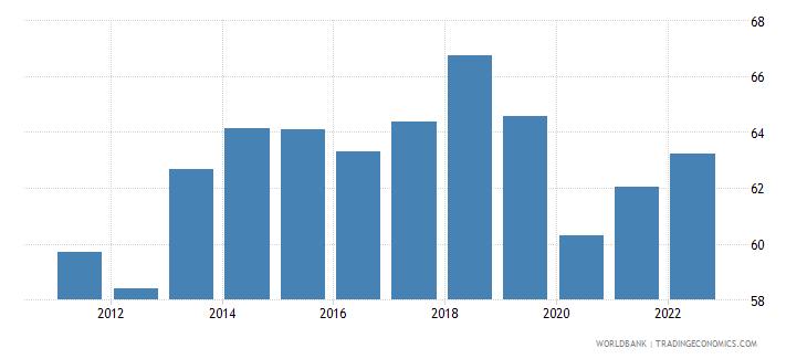 honduras labor participation rate total percent of total population ages 15 plus  wb data