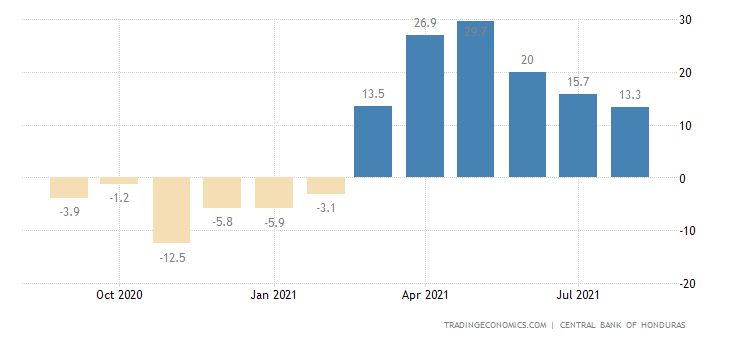 Honduras Economic Activity Index YoY Change