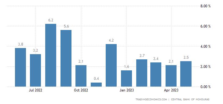 Honduras Economic Activity Index YoY Change