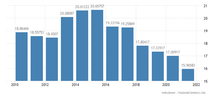honduras lending interest rate percent wb data