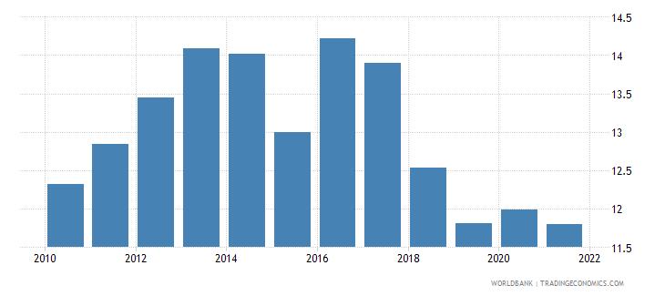 honduras liner shipping connectivity index maximum value in 2004  100 wb data