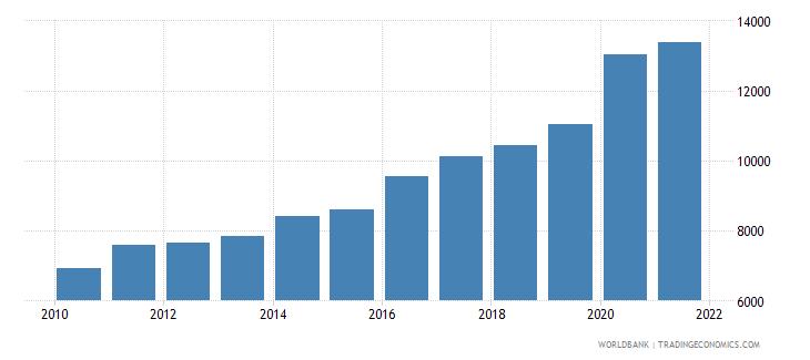 honduras liquid liabilities in millions usd 2000 constant wb data