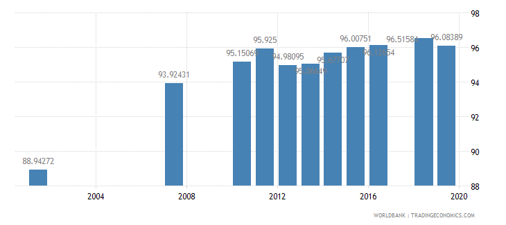 honduras literacy rate youth total percent of people ages 15 24 wb data