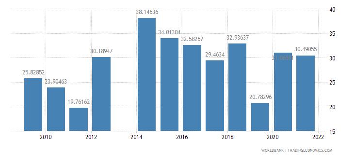 honduras manufactures exports percent of merchandise exports wb data