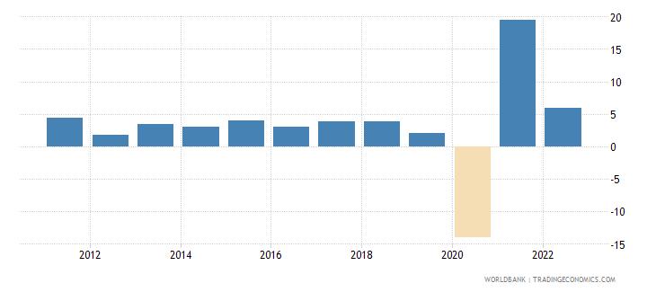 honduras manufacturing value added annual percent growth wb data