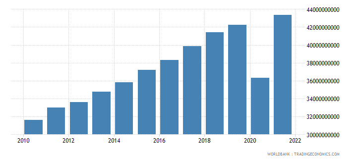 honduras manufacturing value added constant lcu wb data