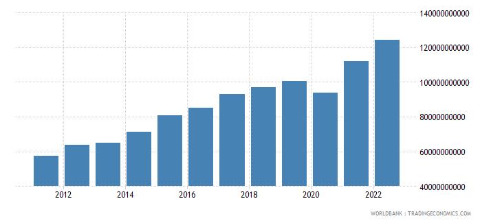 honduras manufacturing value added current lcu wb data
