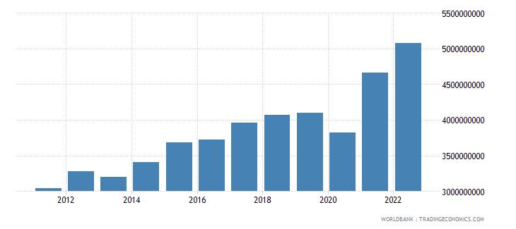 honduras manufacturing value added us dollar wb data
