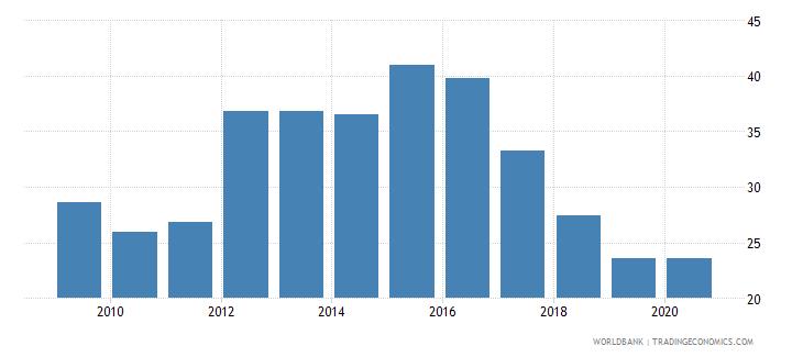 honduras medium and high tech exports percent manufactured exports wb data