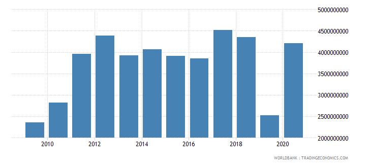 honduras merchandise exports by the reporting economy us dollar wb data