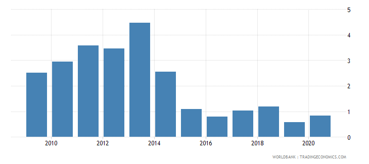 honduras merchandise exports to developing economies in east asia  pacific percent of total merchandise exports wb data