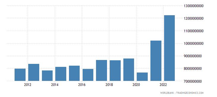 honduras merchandise exports us dollar wb data