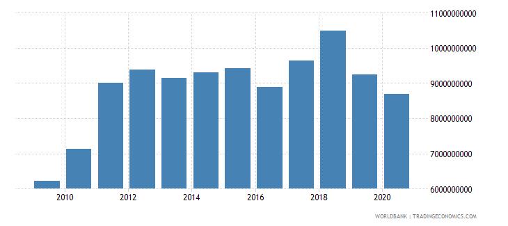 honduras merchandise imports by the reporting economy us dollar wb data