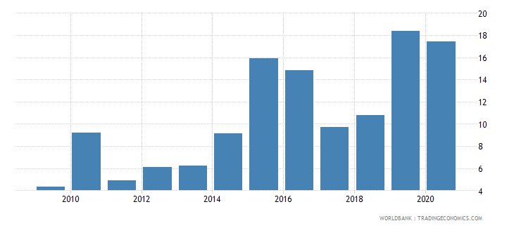 honduras merchandise imports from developing economies in east asia  pacific percent of total merchandise imports wb data