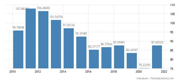 honduras merchandise trade percent of gdp wb data