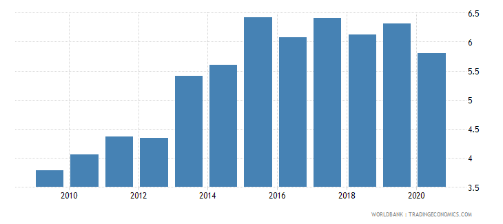 honduras military expenditure percent of central government expenditure wb data