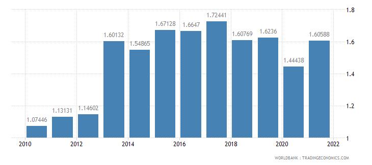 honduras military expenditure percent of gdp wb data