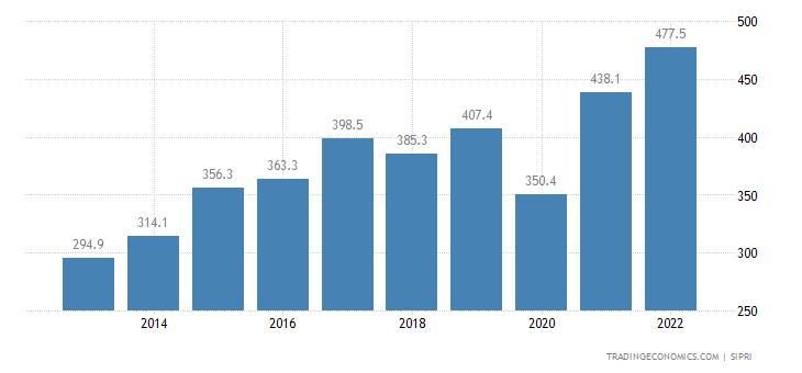 Honduras Military Expenditure