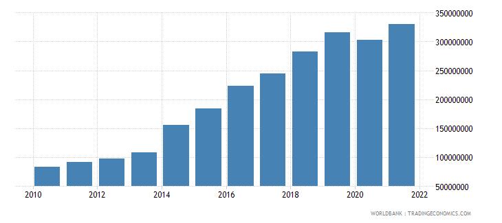 honduras multilateral debt service tds us dollar wb data