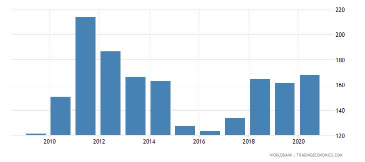 honduras net barter terms of trade index 2000  100 wb data