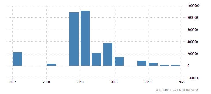 honduras net bilateral aid flows from dac donors australia us dollar wb data
